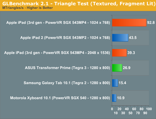 GLBenchmark 2.1—Triangle Test (Textured, Fragment Lit)