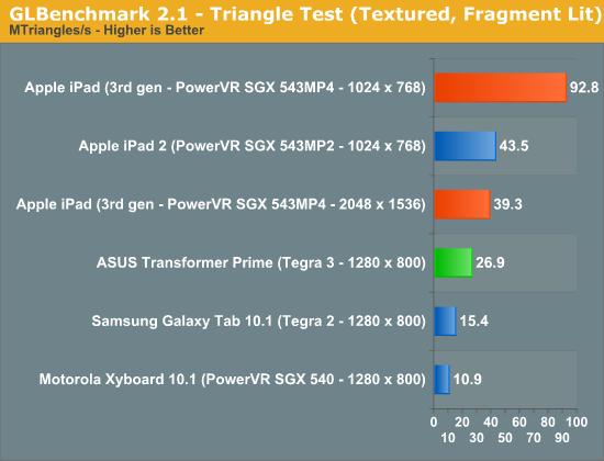 GLBenchmark 2.1—Triangle Test (Textured, Fragment Lit)