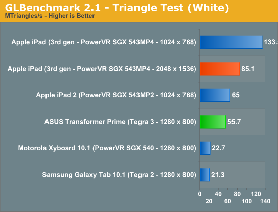 GLBenchmark 2.1—Triangle Test (White)