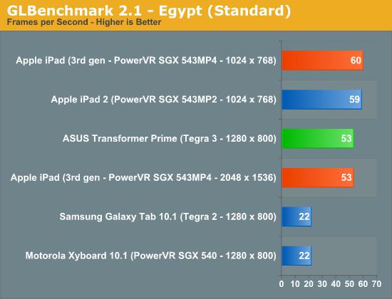 GLBenchmark 2.1—Egypt (Standard)