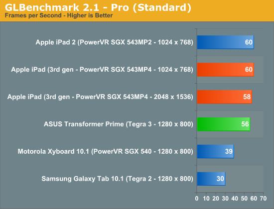 GLBenchmark 2.1—Pro (Standard)