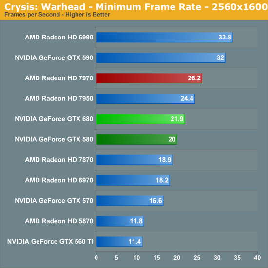 Crysis: Warhead - Minimum Frame Rate - 2560x1600