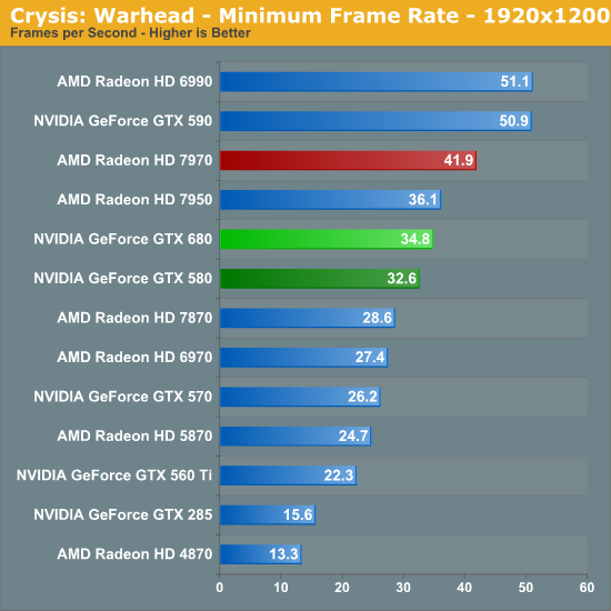 Crysis: Warhead - Minimum Frame Rate - 1920x1200