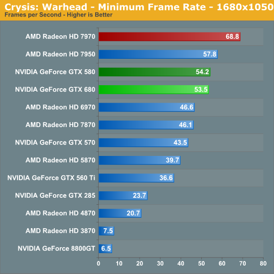 Crysis: Warhead - Minimum Frame Rate - 1680x1050