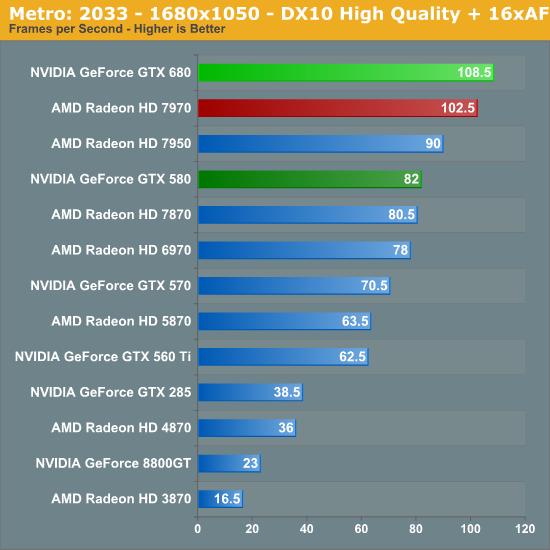 Metro: 2033 - 1680x1050 - DX10 High Quality + 16xAF