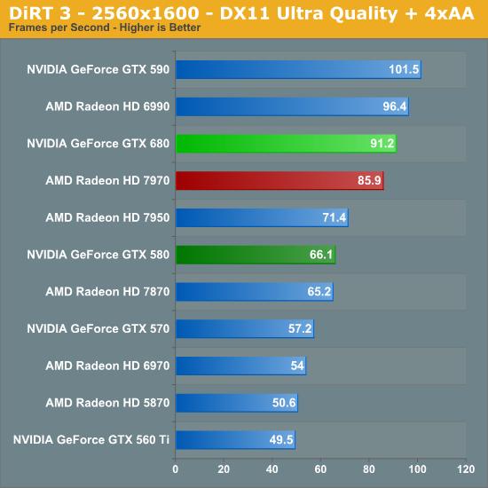 DiRT 3 - 2560x1600 - DX11 Ultra Quality + 4xAA