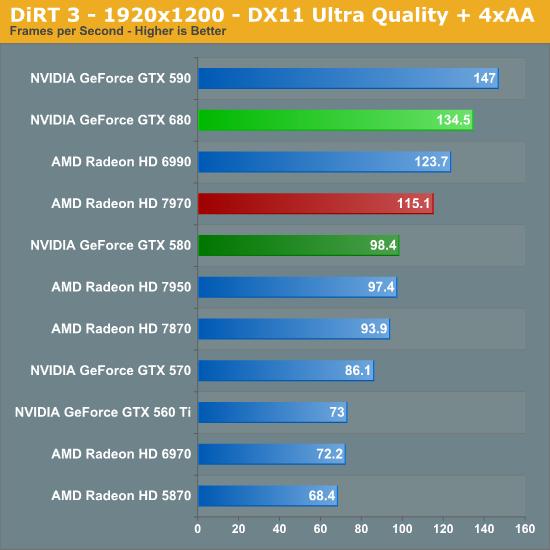 DiRT 3 - 1920x1200 - DX11 Ultra Quality + 4xAA