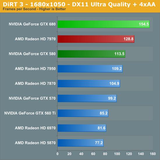 DiRT 3 - 1680x1050 - DX11 Ultra Quality + 4xAA