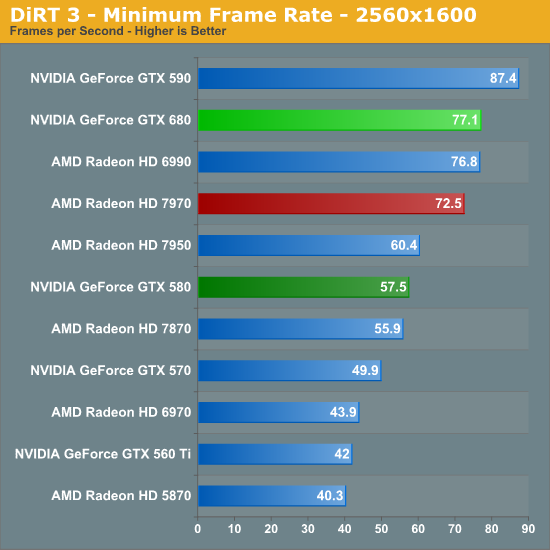DiRT 3 - Minimum Frame Rate - 2560x1600