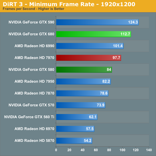 DiRT 3 - Minimum Frame Rate - 1920x1200