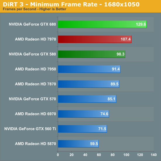 DiRT 3 - Minimum Frame Rate - 1680x1050