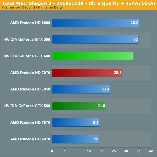 Total War: Shogun 2 - 2560x1600 - Ultra Quality + 4xAA/16xAF