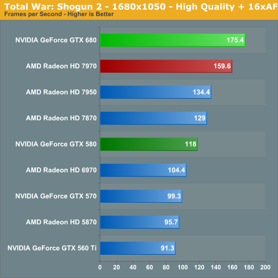 Total War: Shogun 2 - 1680x1050 - High Quality + 16xAF