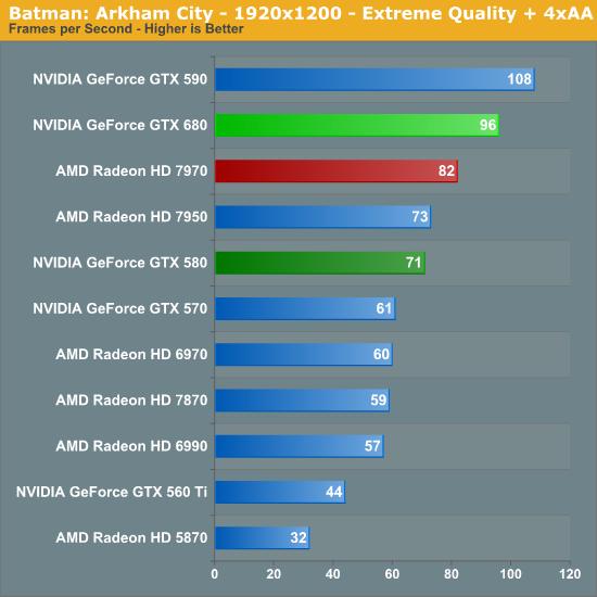 Batman: Arkham City - 1920x1200 - Extreme Quality + 4xAA