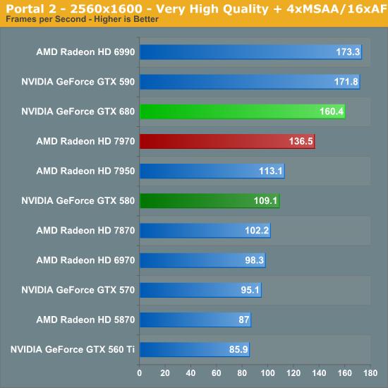 Portal 2 - 2560x1600 - Very High Quality + 4xMSAA/16xAF