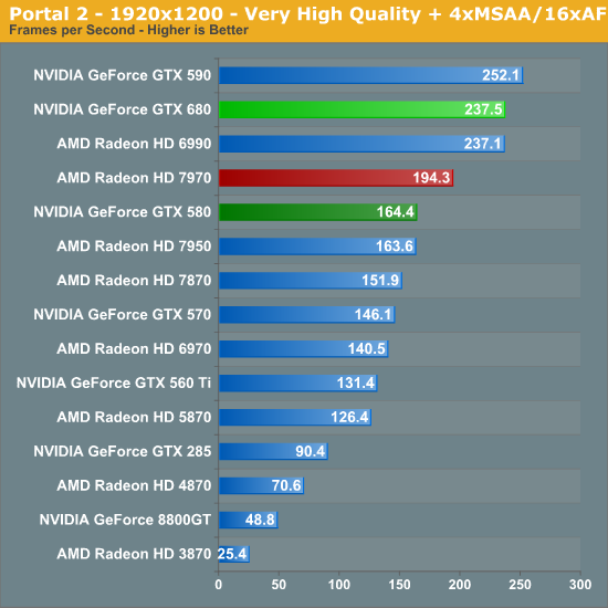 Portal 2 - 1920x1200 - Very High Quality + 4xMSAA/16xAF