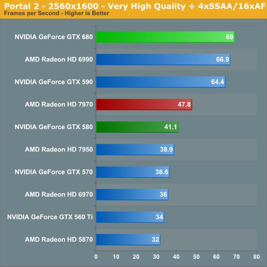 Portal 2 - 2560x1600 - Very High Quality + 4xSSAA/16xAF
