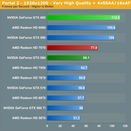 Portal 2 - 1920x1200 - Very High Quality + 4xSSAA/16xAF