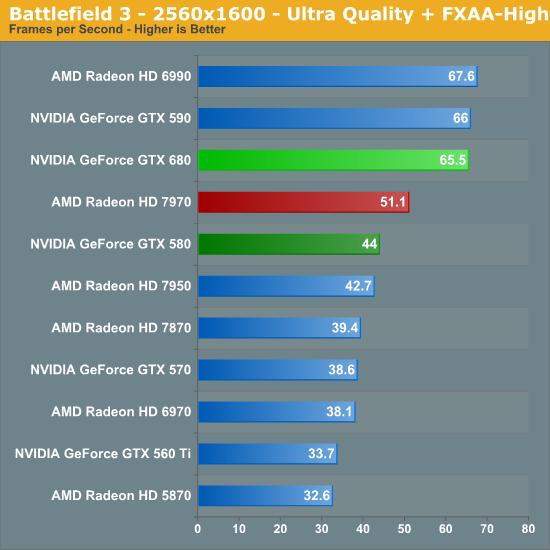 Battlefield 3 - 2560x1600 - Ultra Quality + FXAA-High