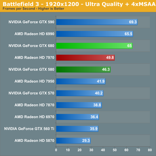Battlefield 3 - 1920x1200 - Ultra Quality + 4xMSAA