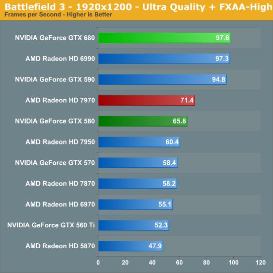 Battlefield 3 - 1920x1200 - Ultra Quality + FXAA-High