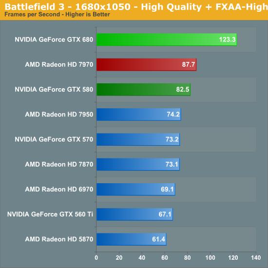 Battlefield 3 - 1680x1050 - High Quality + FXAA-High