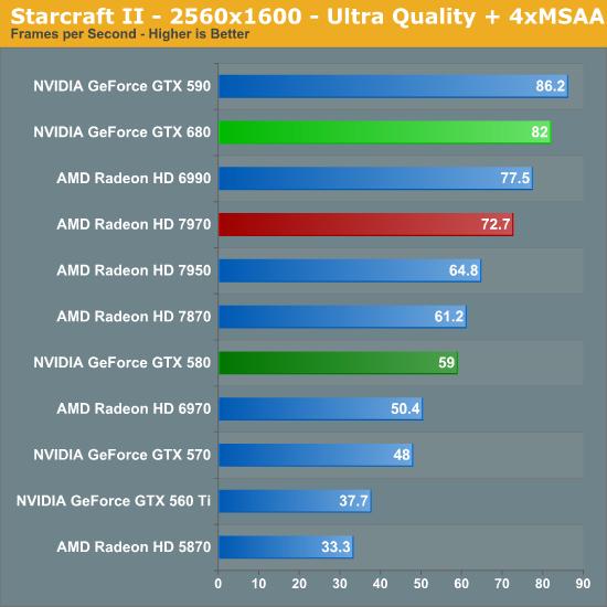 Starcraft II - 2560x1600 - Ultra Quality + 4xMSAA