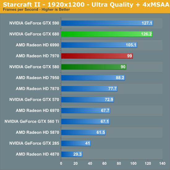 Starcraft II - 1920x1200 - Ultra Quality + 4xMSAA
