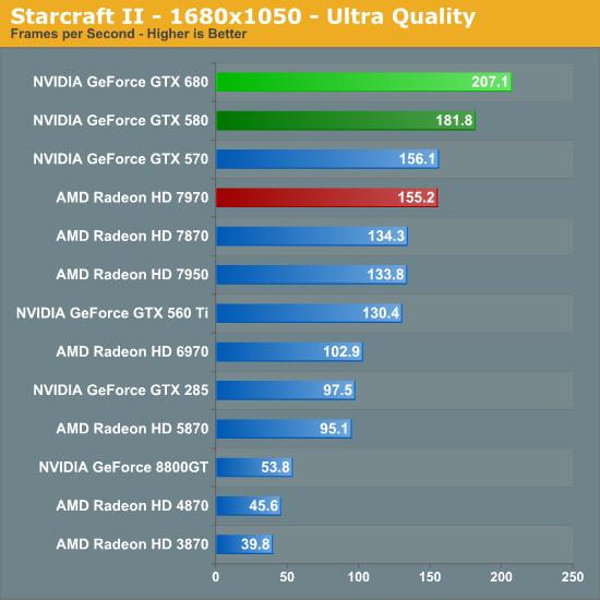 Starcraft II - 1680x1050 - Ultra Quality