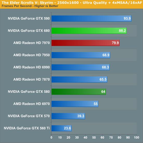 The Elder Scrolls V: Skyrim - 2560x1600 - Ultra Quality + 4xMSAA/16xAF