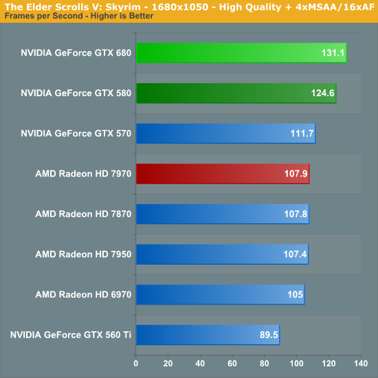 The Elder Scrolls V: Skyrim - NVIDIA GeForce GTX 680 Review