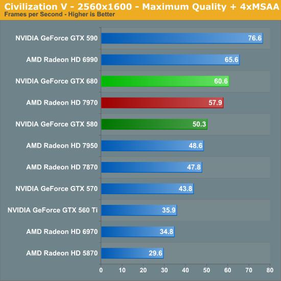 Civilization V - 2560x1600 - Maximum Quality + 4xMSAA