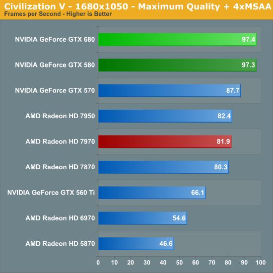 Civilization V - 1680x1050 - Maximum Quality + 4xMSAA