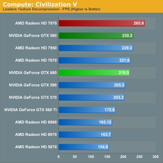 Compute: Civilization V