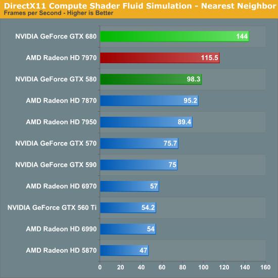 DirectX11 Compute Shader Fluid Simulation - Nearest Neighbor