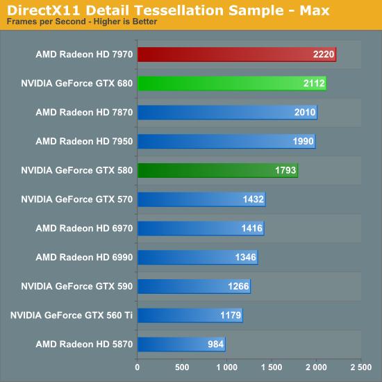 DirectX11 Detail Tessellation Sample - Max