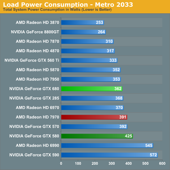 Load Power Consumption - Metro 2033