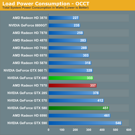 Load Power Consumption - OCCT