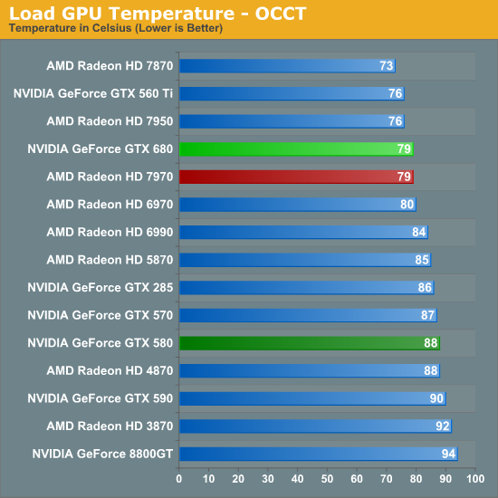 Load GPU Temperature - OCCT