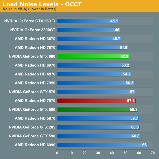 Load Noise Levels - OCCT