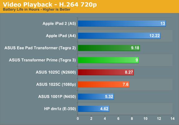 Video Playback - H.264 720p