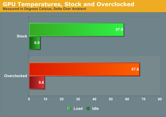 GPU Temperatures, Stock and Overclocked