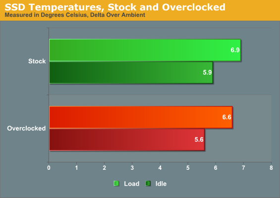 SSD Temperatures, Stock and Overclocked