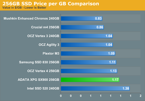 256GB SSD Price per GB Comparison