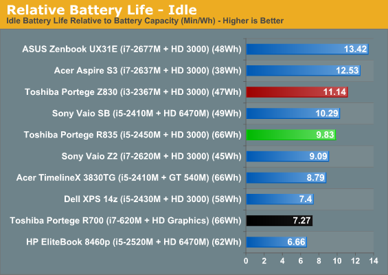 Relative Battery Life - Idle