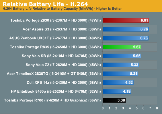 Relative Battery Life - H.264