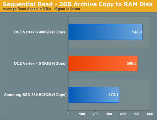 Sequential Read - 3GB Archive Copy to RAM Disk