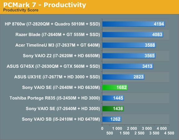 Sony VAIO SE Application Performance - Sony VAIO SE: An IPS Laptop