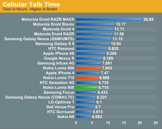 Cellular Talk Time