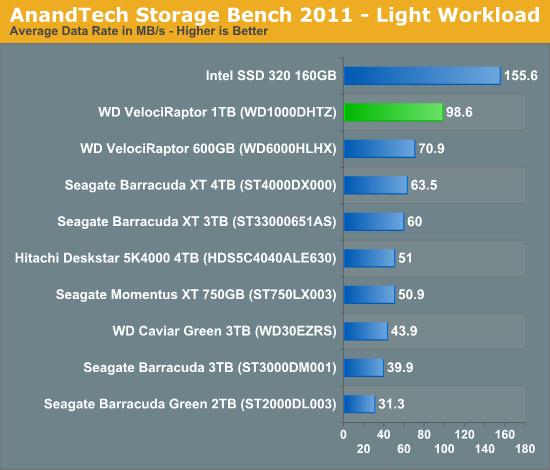 AnandTech Storage Bench 2011 - Light Workload